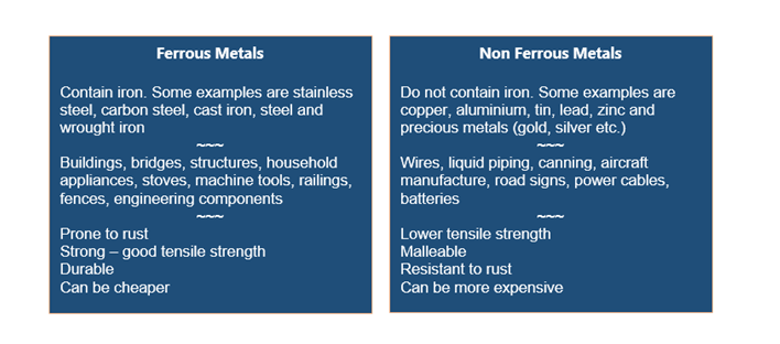 Two text boxes with wording decribing some differences between ferrous and non ferrous metals